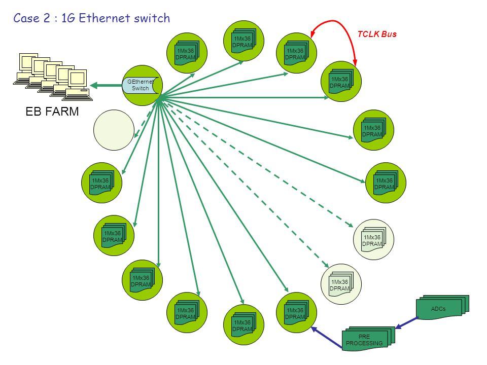 1Mx36 DPRAM 1Mx36 DPRAM 1Mx36 DPRAM 1Mx36 DPRAM 1Mx36 DPRAM 1Mx36 DPRAM 1Mx36 DPRAM 1Mx36 DPRAM 1Mx36 DPRAM 1Mx36 DPRAM 1Mx36 DPRAM 1Mx36 DPRAM 1Mx36 DPRAM 1Mx36 DPRAM Case 2 : 1G Ethernet switch GEthernet Switch EB FARM PRE PROCESSING ADCs TCLK Bus