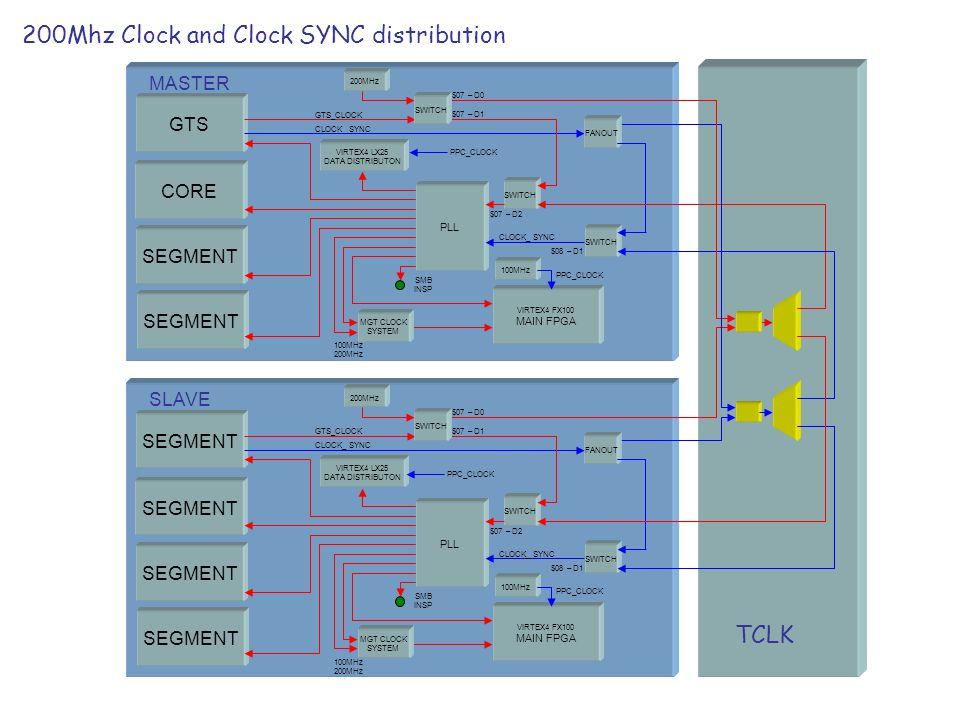 200Mhz Clock and Clock SYNC distribution TCLK GTS CORE SEGMENT PLL SWITCH GTS_CLOCK VIRTEX4 FX100 MAIN FPGA SMB INSP VIRTEX4 LX25 DATA DISTRIBUTON MGT CLOCK SYSTEM CLOCK_ SYNC 200MHz FANOUT SWITCH MASTER 100MHz SWITCH SEGMENT PLL SWITCH GTS_CLOCK VIRTEX4 FX100 MAIN FPGA SMB INSP VIRTEX4 LX25 DATA DISTRIBUTON MGT CLOCK SYSTEM CLOCK_ SYNC 200MHz FANOUT SWITCH SLAVE 100MHz SWITCH PPC_CLOCK 100MHz 200MHz 100MHz 200MHz $07 – D0 $07 – D1 $07 – D2 $08 – D1 $07 – D0 $07 – D1 $07 – D2 $08 – D1 PPC_CLOCK