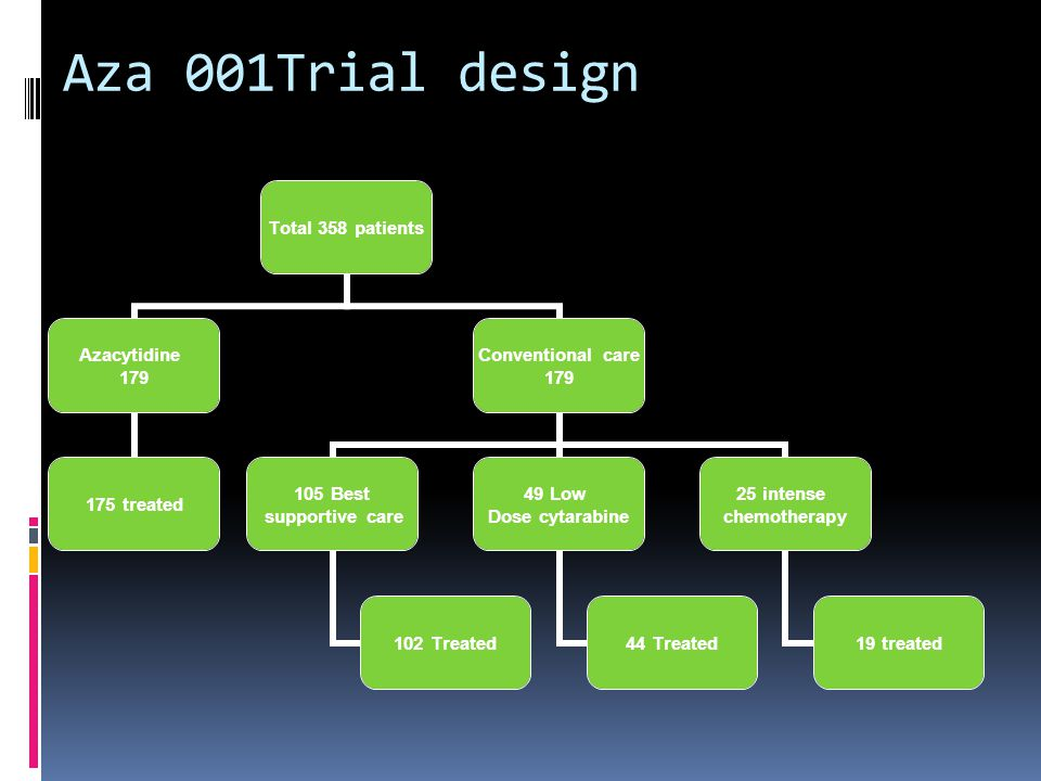 Aza 001Trial design