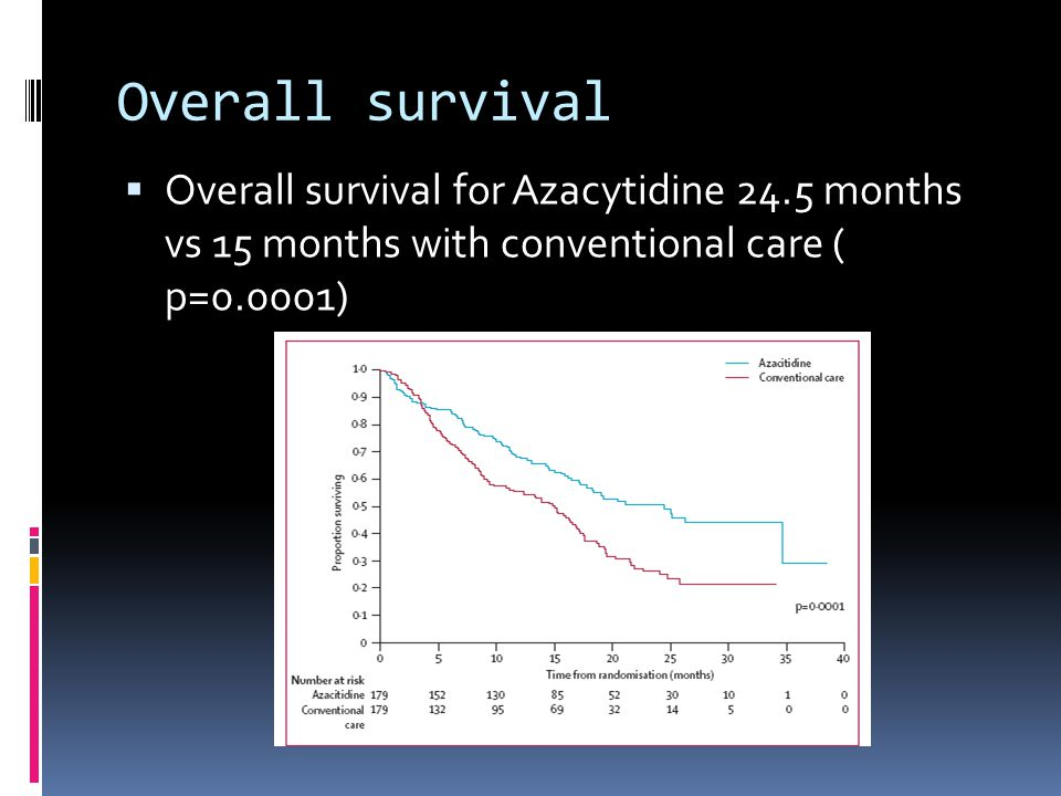 Overall survival  Overall survival for Azacytidine 24.5 months vs 15 months with conventional care ( p=0.0001)