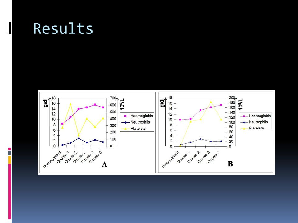 Decitabine  Analog of Azacitidine  Phase III study  45mg/m2/day x3 days q6 weeks IV  Decitabine n=89, BSC n=81  43/89 received less than 2 cycles of decitabine  CR9%, PR8% HI13%