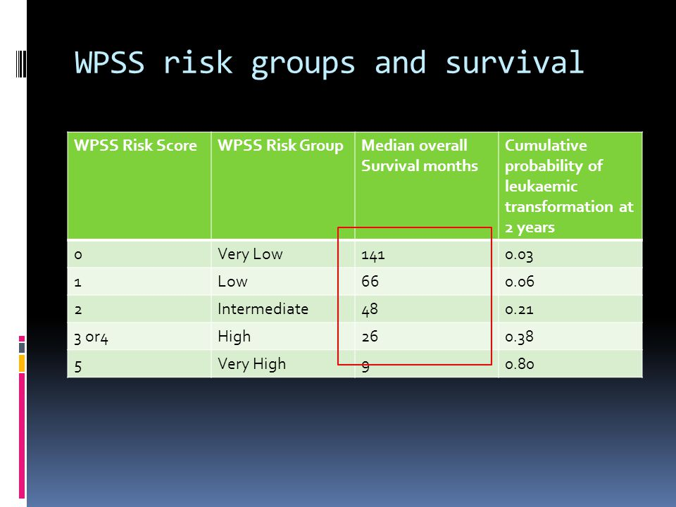 WPSS risk groups and survival WPSS Risk ScoreWPSS Risk GroupMedian overall Survival months Cumulative probability of leukaemic transformation at 2 years 0Very Low Low Intermediate or4High Very High90.80