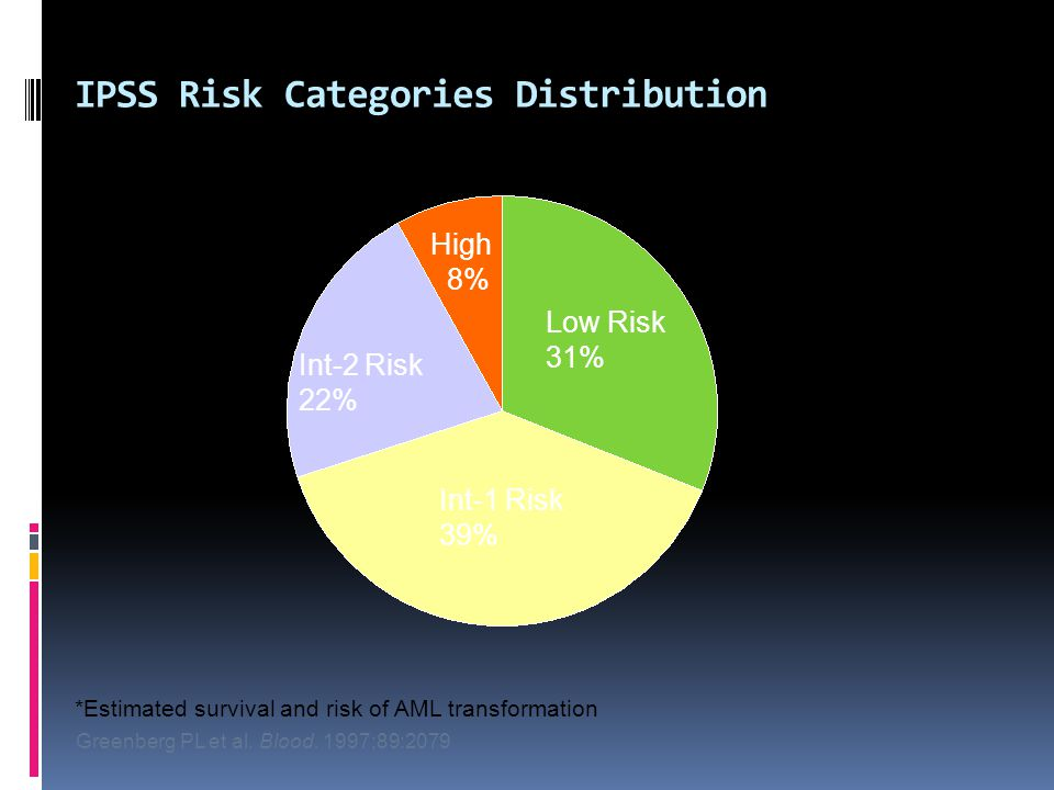 Low Risk 31% Int-1 Risk 39% Int-2 Risk 22% High 8% *Estimated survival and risk of AML transformation Greenberg PL et al.