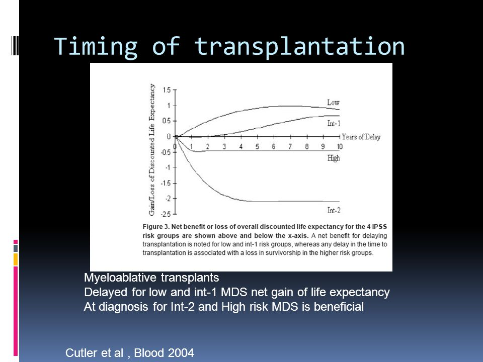 Timing of transplantation Cutler et al, Blood 2004 Myeloablative transplants Delayed for low and int-1 MDS net gain of life expectancy At diagnosis for Int-2 and High risk MDS is beneficial