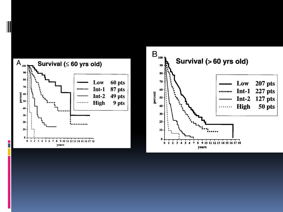 Age as a modulator of leukaemic transformation IPSS GroupMedian time for 25% Risk of Leukaemia (years) Age < 60 years Age >60 yearsAge>70 years Low9.4>9.4 ( not reached) >5.8 ( not reached) Intermediate- 1 3.36.92.72.2 Intermediate- 2 1.10.71.31.4 High0.2 0.4