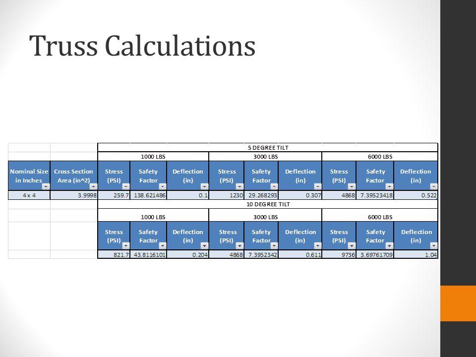 Truss Calculations
