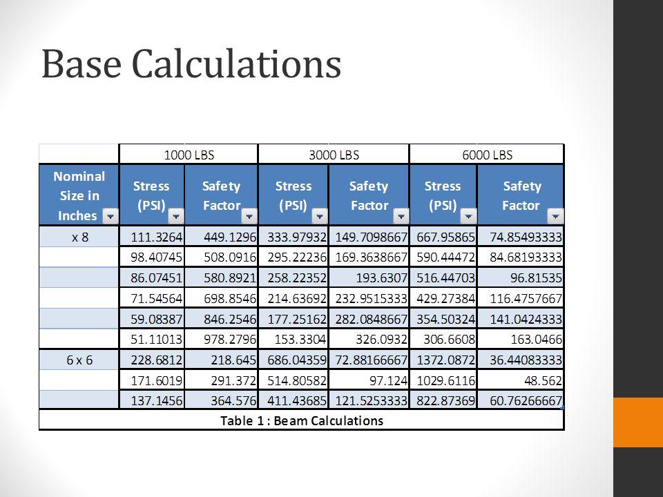 Base Calculations