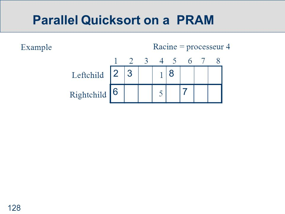 128 Parallel Quicksort on a PRAM Example Racine = processeur 4 238 1 2 3 4 5 6 7 8 Leftchild Rightchild 1 67 5