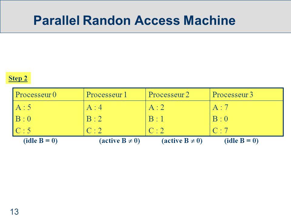 13 Parallel Randon Access Machine Step 2 A : 7 B : 0 C : 7 A : 2 B : 1 C : 2 A : 4 B : 2 C : 2 A : 5 B : 0 C : 5 Processeur 3Processeur 2Processeur 1Processeur 0 (active B  0) (idle B = 0)