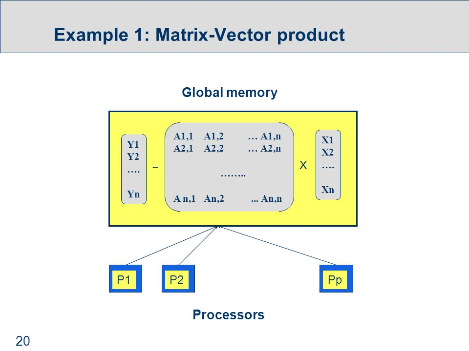 20 Example 1: Matrix-Vector product Y1 Y2 …. Yn A1,1 A1,2 … A1,n A2,1 A2,2 … A2,n ……..