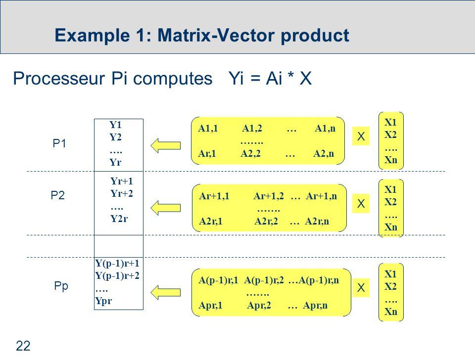 22 Example 1: Matrix-Vector product Processeur Pi computes Yi = Ai * X A1,1 A1,2 … A1,n …….