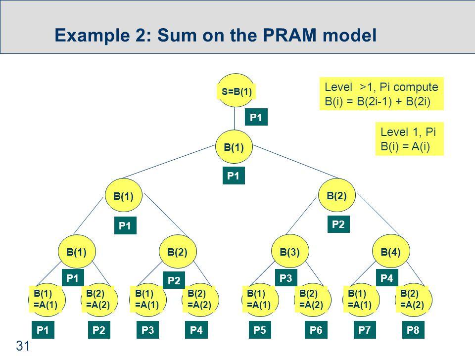31 Example 2: Sum on the PRAM model B(1) =A(1) B(2) =A(2) B(1) =A(1) B(2) =A(2) B(1) =A(1) B(2) =A(2) B(1) =A(1) B(2) =A(2) P1P2P3P4P5P6P7P8 B(1)B(2)B(3)B(4) P1 P2 P3P4 B(1) B(2) P1 P2 B(1) S=B(1) P1 Level >1, Pi compute B(i) = B(2i-1) + B(2i) Level 1, Pi B(i) = A(i)