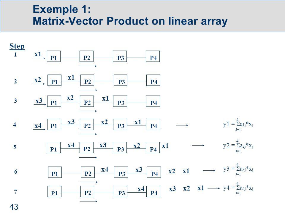 43 Exemple 1: Matrix-Vector Product on linear array J=1 4 y2 =  a 2j *x j J=1 4 y3 =  a 3j *x j J=1 4 y4 =  a 4j *x j J=1 4 y1 =  a 1j *x j x2 P1 P2 P3P4 P1 P2 P3P4 P1 P2 P3P4 P1 P2 P3P4 P1 P2 P3P4 P1 P2 P3P4 P1 P2 P3P4 Step 1 2 3 4 5 6 7 x1 x1 x3 x4 x1 x1 x2 x1 x1 x1 x1 x1 x1 x1 x1 x3 x2 x1 x1 x4