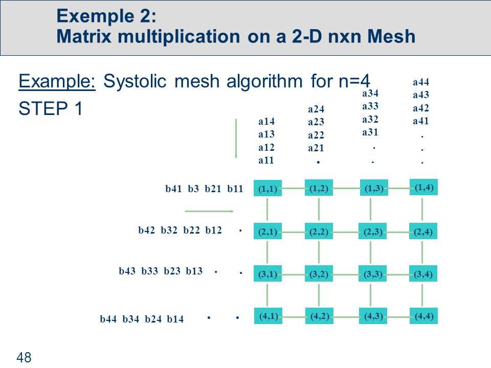 48 Exemple 2: Matrix multiplication on a 2-D nxn Mesh Example: Systolic mesh algorithm for n=4 STEP 1 (1,1) (2,1) (3,1) (4,1) (1,2)(1,3) (1,4) (2,4)(2,3)(2,2) (3,4)(3,3)(3,2) (4,4)(4,3)(4,2) a14 a13 a12 a11 a24 a23 a22 a21 a34 a33 a32 a31.