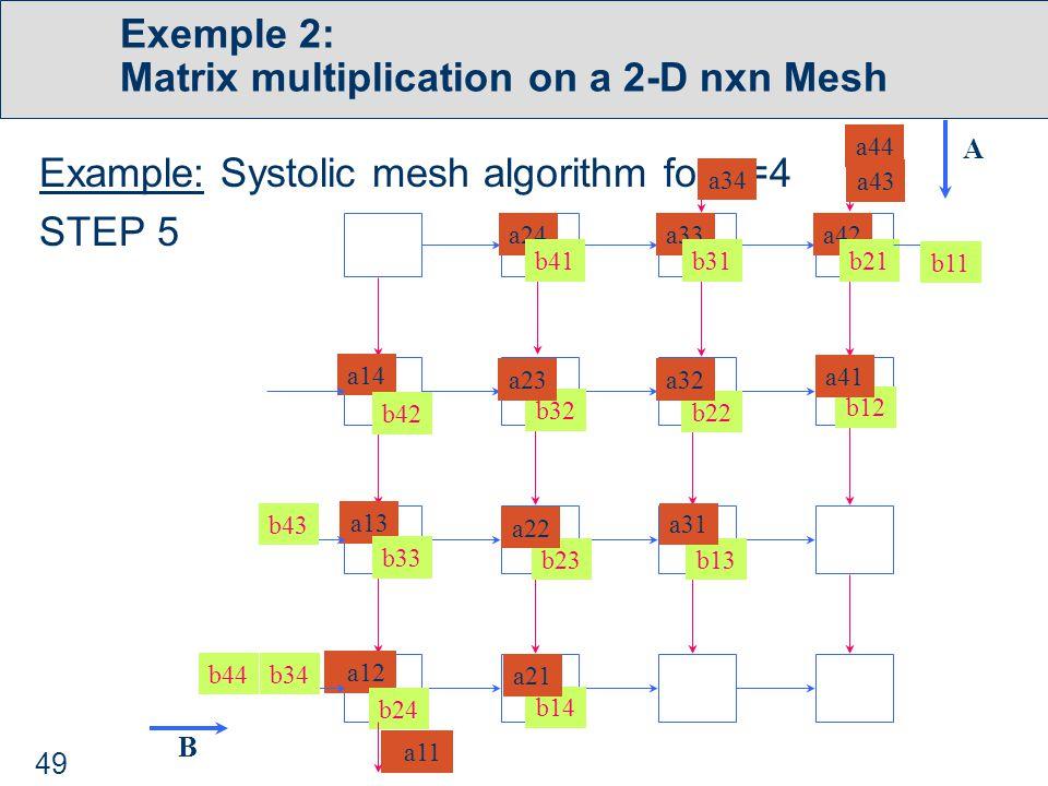 49 Exemple 2: Matrix multiplication on a 2-D nxn Mesh Example: Systolic mesh algorithm for n=4 STEP 5 a11 a24a33a42 b41b31b21 a14 a13 a12 b42 b33 b24 b32 b22 b12 b23b13 b14 a23a32 a41 a22a22 a31 a21 b43 b34b44 b11 a34 a43 a44 A B
