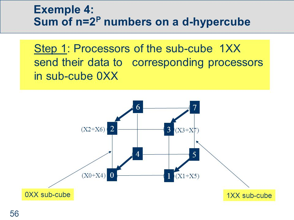 56 Exemple 4: Sum of n=2 P numbers on a d-hypercube Step 1: Processors of the sub-cube 1XX send their data to corresponding processors in sub-cube 0XX 0 1 3 2 4 5 6 7 (X0+X4) (X2+X6) (X1+X5) (X3+X7) 0XX sub-cube 1XX sub-cube