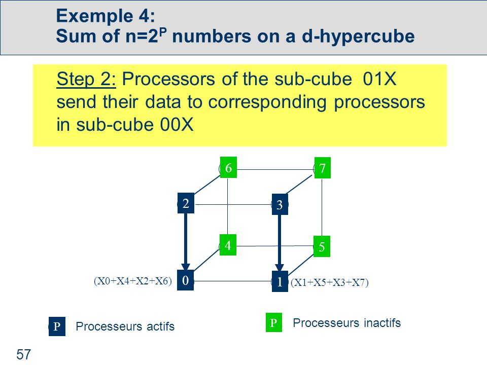 57 Exemple 4: Sum of n=2 P numbers on a d-hypercube Step 2: Processors of the sub-cube 01X send their data to corresponding processors in sub-cube 00X 0 1 3 2 4 5 6 7 (X0+X4+X2+X6) (X1+X5+X3+X7) P Processeurs actifs P Processeurs inactifs