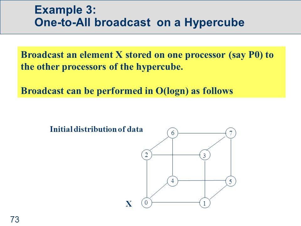 73 Example 3: One-to-All broadcast on a Hypercube Broadcast an element X stored on one processor (say P0) to the other processors of the hypercube.