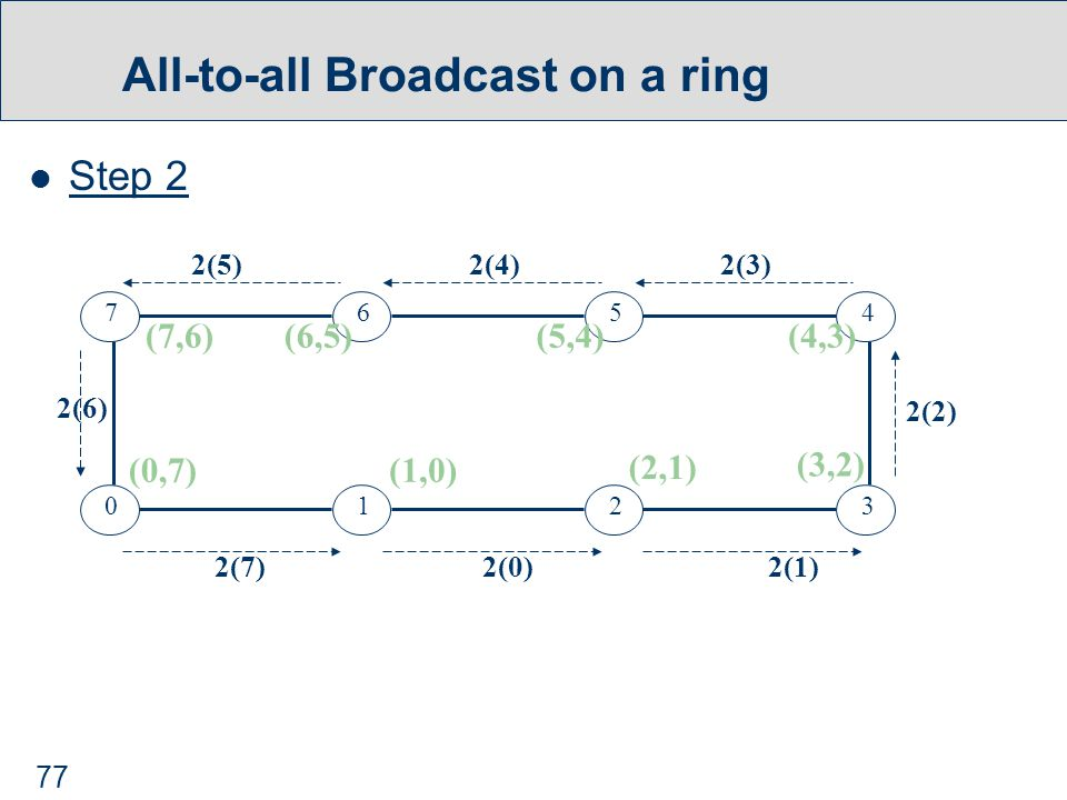 77 All-to-all Broadcast on a ring Step 2 0123 7654 2(7)2(0)2(1) 2(2) 2(6) 2(5)2(4)2(3) (0,7)(1,0) (2,1) (3,2) (4,3)(5,4)(6,5)(7,6)