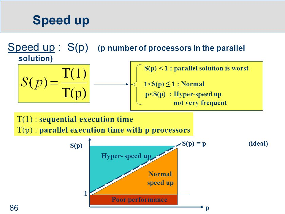 86 Speed up Speed up : S(p) (p number of processors in the parallel solution) S(p) < 1 : parallel solution is worst 1<S(p) ≤ 1 : Normal p<S(p) : Hyper-speed up not very frequent T(1) : sequential execution time T(p) : parallel execution time with p processors Poor performance Normal speed up Hyper- speed up S(p) = p S(p) 1 p (ideal)