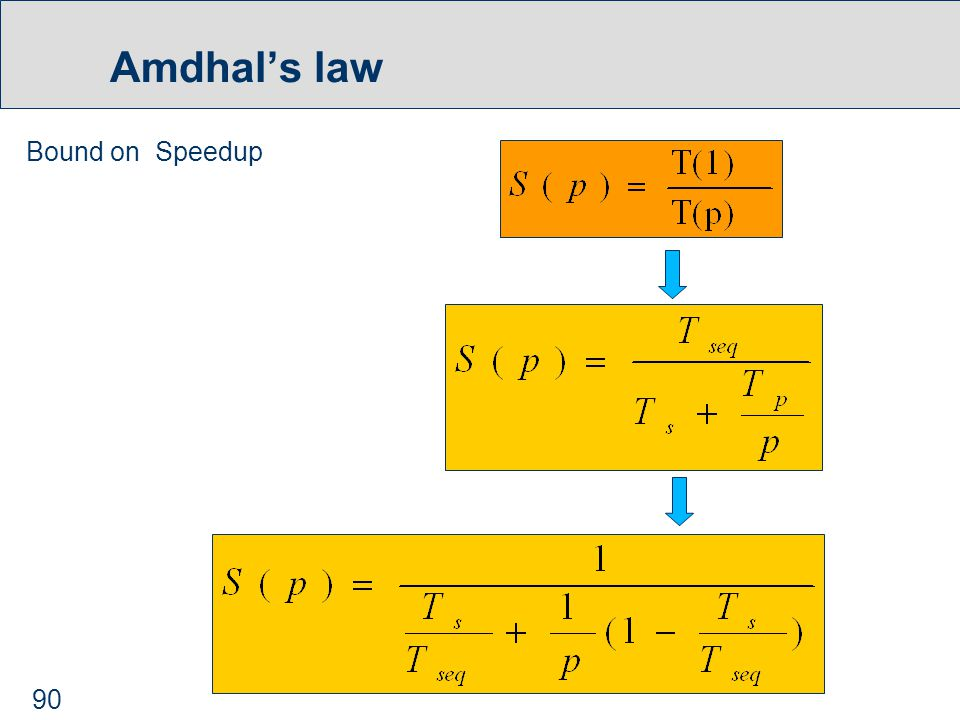 90 Amdhal's law Bound on Speedup