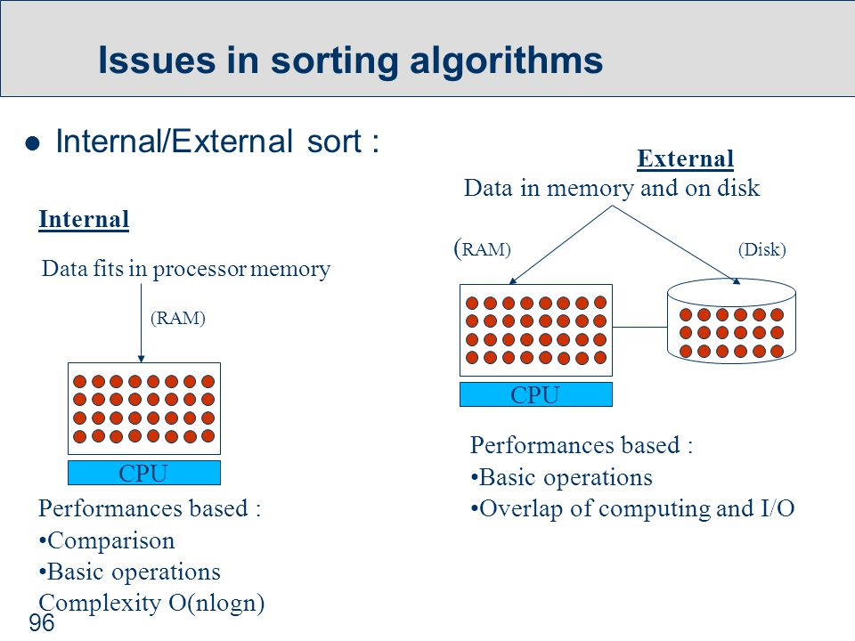 96 Issues in sorting algorithms Internal/External sort : CPU Data fits in processor memory (RAM) Performances based : Comparison Basic operations Complexity O(nlogn) Internal CPU Data in memory and on disk ( RAM) (Disk) Performances based : Basic operations Overlap of computing and I/O External