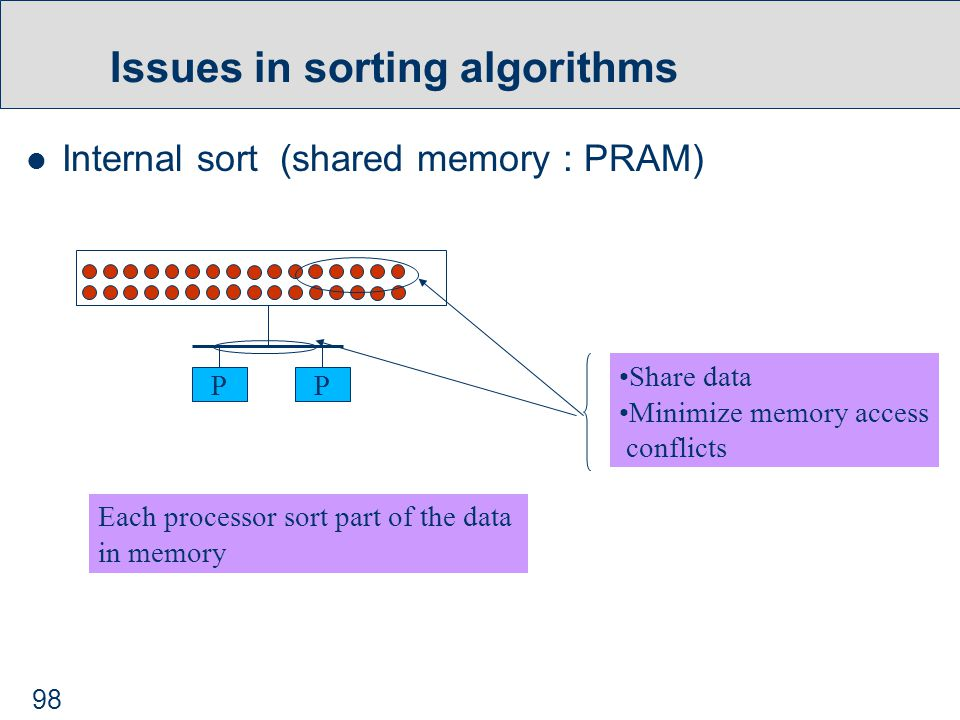 98 Issues in sorting algorithms Internal sort (shared memory : PRAM) PP Share data Minimize memory access conflicts Each processor sort part of the data in memory