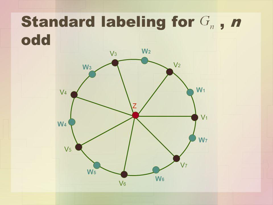 Standard labeling for, n odd Z V1V1 V2V2 V4V4 V3V3 V6V6 V5V5 V7V7 W1W1 W2W2 W3W3 W7W7 W4W4 W5W5 W6W6