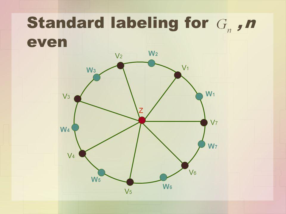 Standard labeling for, n even Z V7V7 V1V1 V3V3 V2V2 V5V5 V4V4 V6V6 W1W1 W2W2 W3W3 W7W7 W4W4 W5W5 W6W6