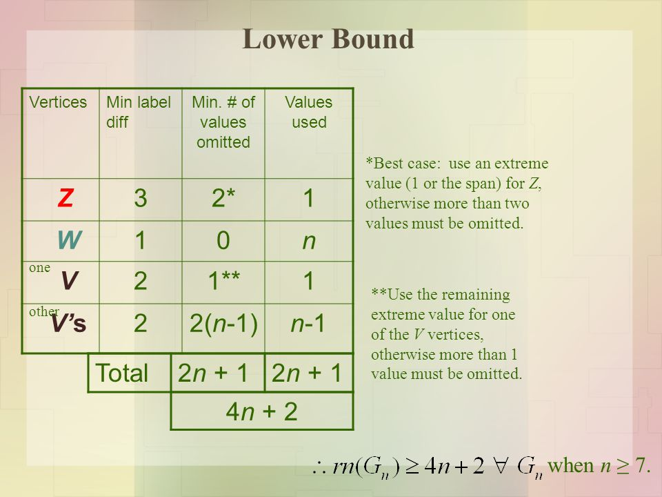 Lower Bound VerticesMin label diff Min. # of values omitted Values used Z32*1 W10n V21**1 V's22(n-1)n-1 one other Total2n + 1 4n + 2 when n ≥ 7. *Best