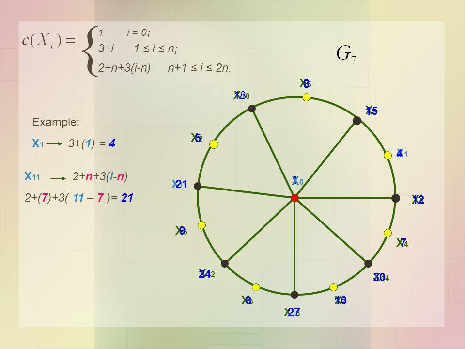 1 X 13 X 12 X 11 X 10 X9X9 X8X8 X7X7 X1X1 X6X6 X5X5 X4X4 X3X3 X2X2 X 14 1 i = 0; 3+i 1 ≤ i ≤ n; Example: X 1 3+(1) = 4 4 X 11 2+n+3(i-n) 2+(7)+3( 11 – 7 )= 21 { 2+n+3(i-n) n+1 ≤ i ≤ 2n.
