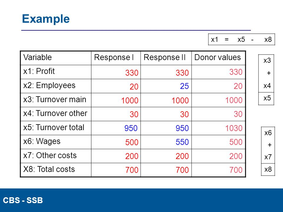 CBS - SSB Example VariableResponse IResponse IIDonor values x1: Profit 330 x2: Employees 2520 x3: Turnover main 1000 x4: Turnover other 30 x5: Turnover total 950 1030 x6: Wages 550500 x7: Other costs 200 X8: Total costs 700 x3 + x4 x5 x6 + x7 x8 x1=x5-x8 330 20 1000 30 500 200 700