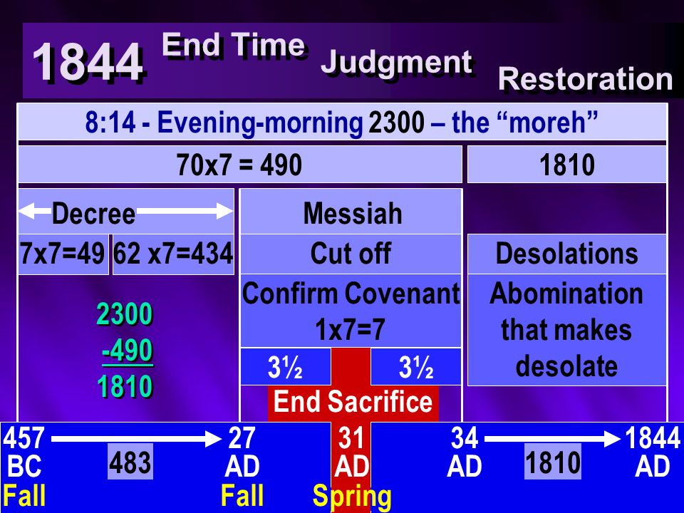1844 End Time 8:14 - Evening-morning 2300 – the moreh 70x7 = 490 3½ End Sacrifice 1810 DecreeMessiah 7x7=4962 x7=434Cut offDesolations Confirm Covenant 1x7=7 Abomination that makes desolate 457 BC Fall 27 AD Fall 34 AD 31 AD Spring 1844 AD 4831810 2300 -490 1810 2300 -490 1810 Judgment Restoration
