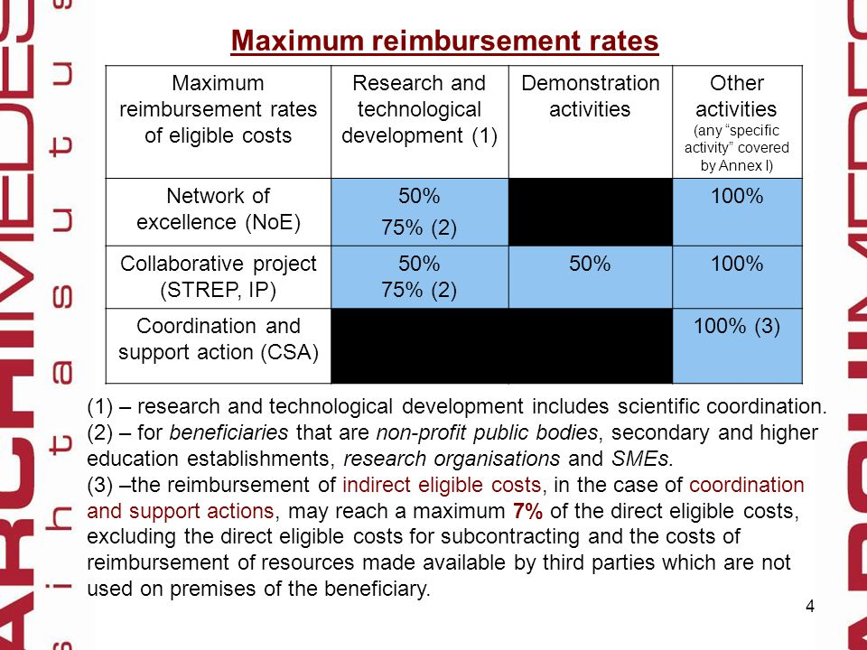 5 The forms of EC contribution of costs:  Reimbursement of eligible costs – the statement of actual eligible costs, made during the project  Flat rate (including scale of unit costs) – Flat rate can be: 1) scale of unit costs (for example one researcher in Marie Curie actions) 2) indirect costs / direct costs x 100%  Lump-sum – fixed amount There is possibility to combinate the funding schemes within the project.