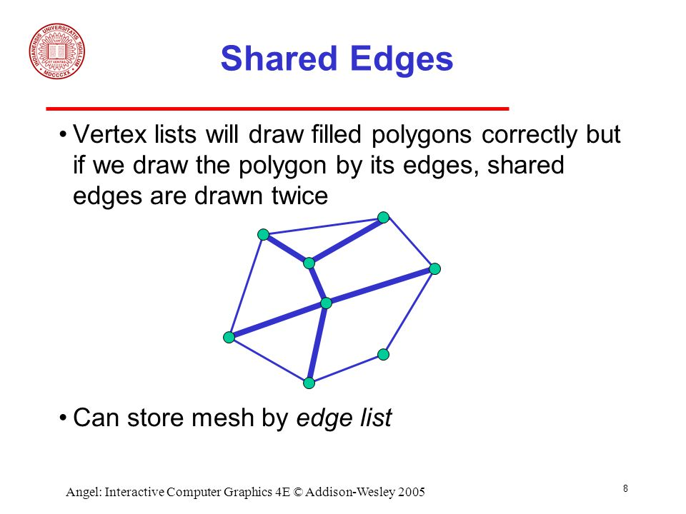 8 Angel: Interactive Computer Graphics 4E © Addison-Wesley 2005 Shared Edges Vertex lists will draw filled polygons correctly but if we draw the polygon by its edges, shared edges are drawn twice Can store mesh by edge list