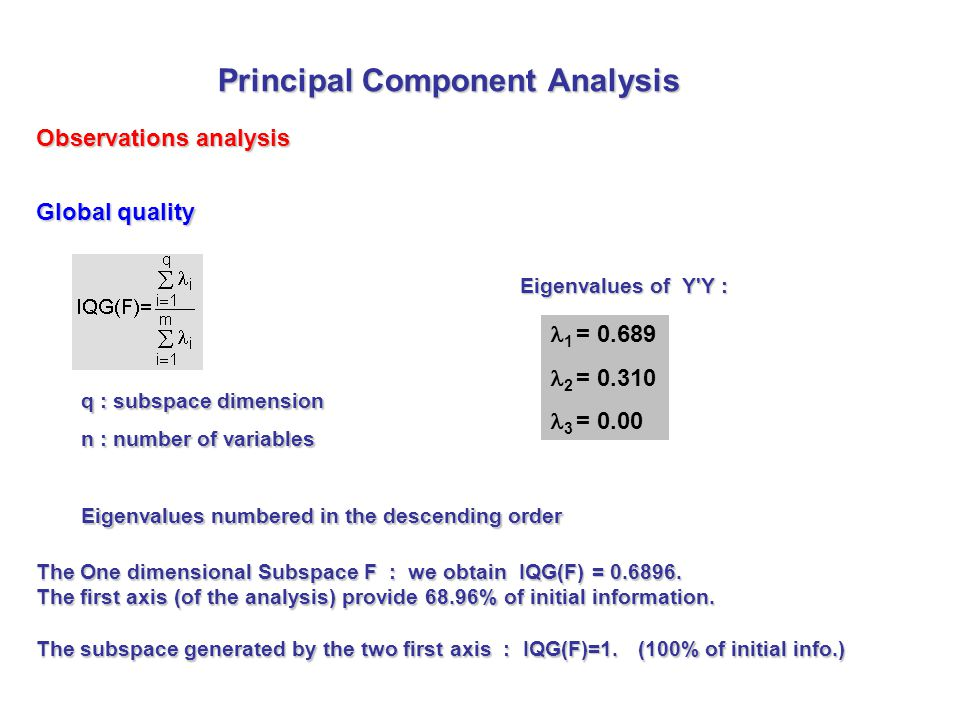 Global quality Eigenvalues of Y'Y : The One dimensional Subspace F : we obtain IQG(F) = 0.6896. The first axis (of the analysis) provide 68.96% of ini