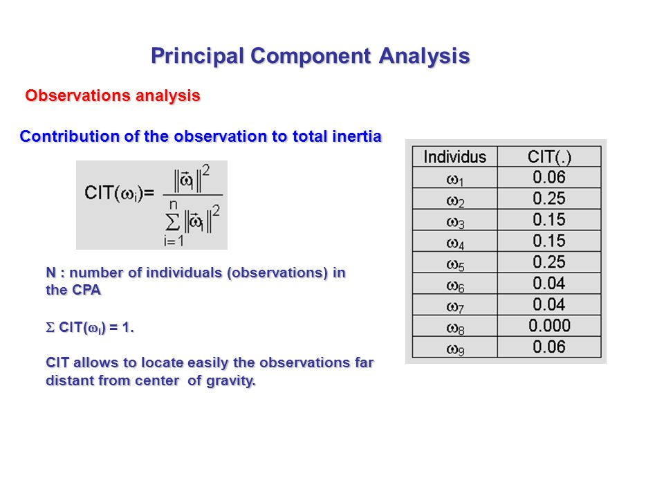 Contribution of the observation to total inertia  CIT(  i ) = 1.