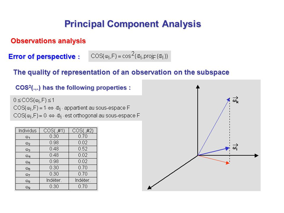 Error of perspective : COS 2 (.,.) has the following properties : Principal Component Analysis Observations analysis The quality of representation of an observation on the subspace