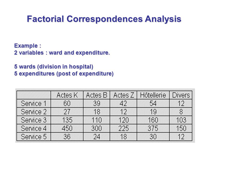 Example : 2 variables : ward and expenditure.