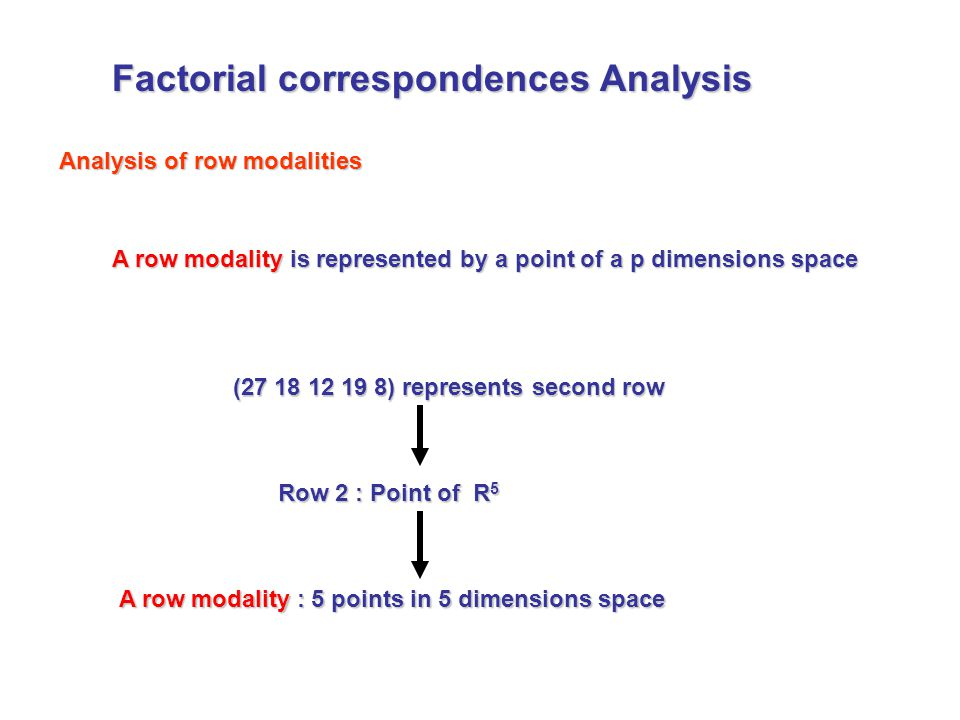 A row modality is represented by a point of a p dimensions space (27 18 12 19 8) represents second row Row 2 : Point of R 5 A rowmodality : 5 points in 5 dimensions space A row modality : 5 points in 5 dimensions space Analysis of row modalities Factorial correspondences Analysis