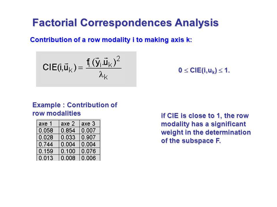 Contribution of a row modality i to making axis k: 0  CIE(i,u k )  1.