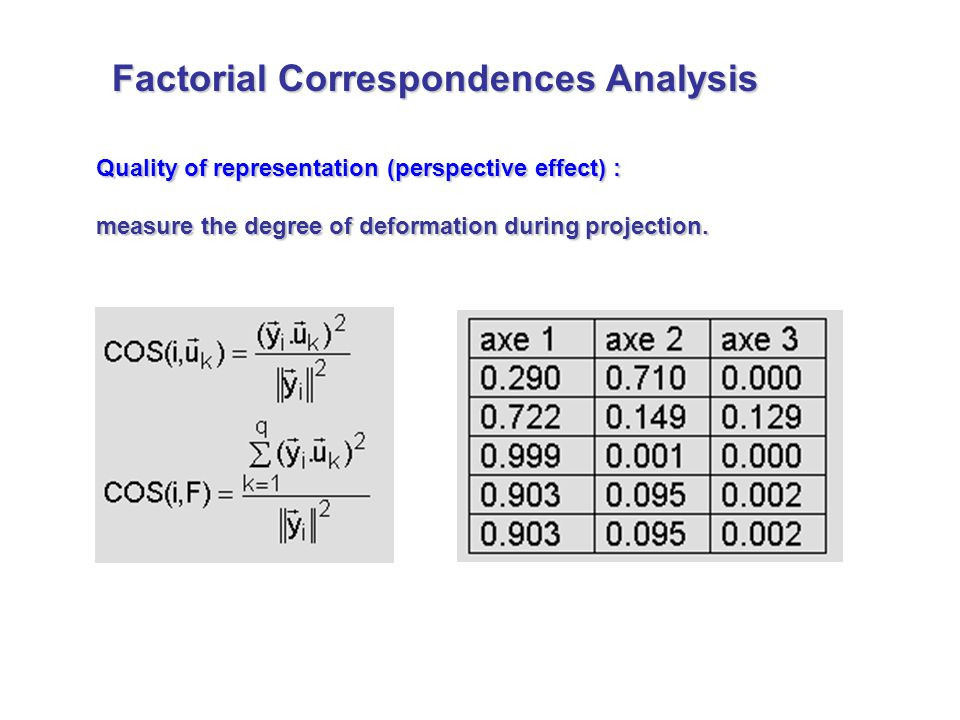Quality of representation (perspective effect) : measure the degree of deformation during projection. Factorial Correspondences Analysis