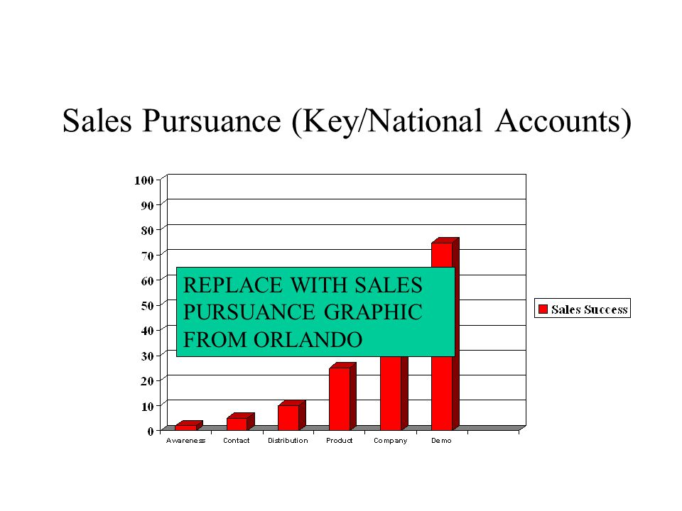 Sales Pursuance (Key/National Accounts) REPLACE WITH SALES PURSUANCE GRAPHIC FROM ORLANDO