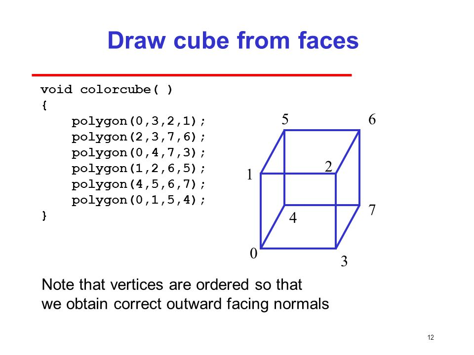 12 Draw cube from faces void colorcube( ) { polygon(0,3,2,1); polygon(2,3,7,6); polygon(0,4,7,3); polygon(1,2,6,5); polygon(4,5,6,7); polygon(0,1,5,4); } Note that vertices are ordered so that we obtain correct outward facing normals