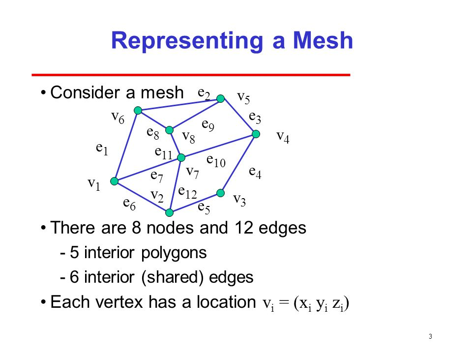 3 Representing a Mesh Consider a mesh There are 8 nodes and 12 edges ­5 interior polygons ­6 interior (shared) edges Each vertex has a location v i = (x i y i z i ) v1v1 v2v2 v7v7 v6v6 v8v8 v5v5 v4v4 v3v3 e1e1 e8e8 e3e3 e2e2 e 11 e6e6 e7e7 e 10 e5e5 e4e4 e9e9 e 12