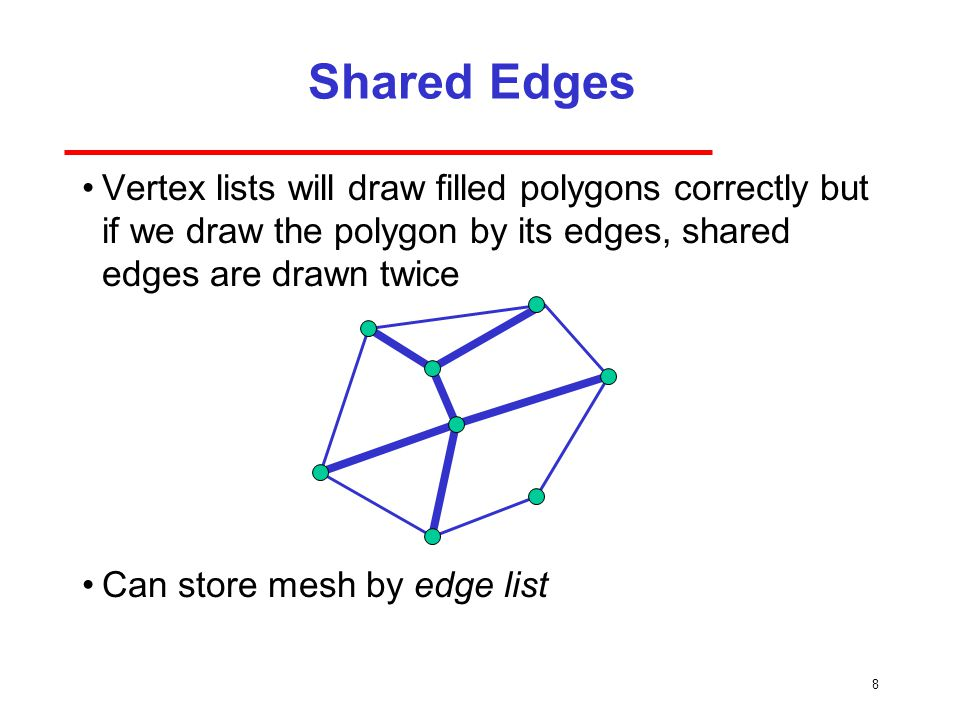 8 Shared Edges Vertex lists will draw filled polygons correctly but if we draw the polygon by its edges, shared edges are drawn twice Can store mesh by edge list
