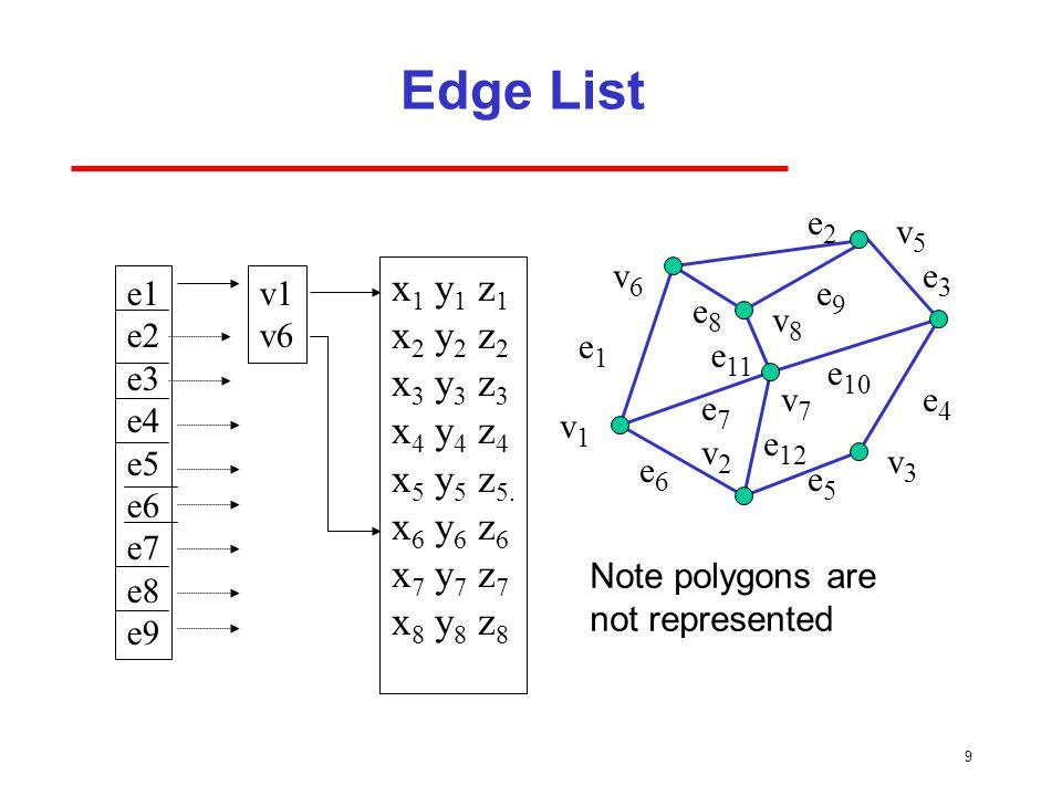 9 Edge List v1v1 v2v2 v7v7 v6v6 v8v8 v5v5 v3v3 e1e1 e8e8 e3e3 e2e2 e 11 e6e6 e7e7 e 10 e5e5 e4e4 e9e9 e 12 e1 e2 e3 e4 e5 e6 e7 e8 e9 x 1 y 1 z 1 x 2