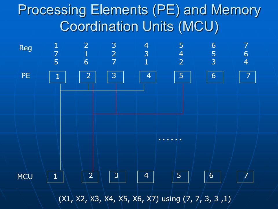 Processing Elements (PE) and Memory Coordination Units (MCU) PE MCU 175175 (X1, X2, X3, X4, X5, X6, X7) using (7, 7, 3, 3,1) 216216 327327 431431 542542 653653 764764 Reg 1 234567 1 234567 ……