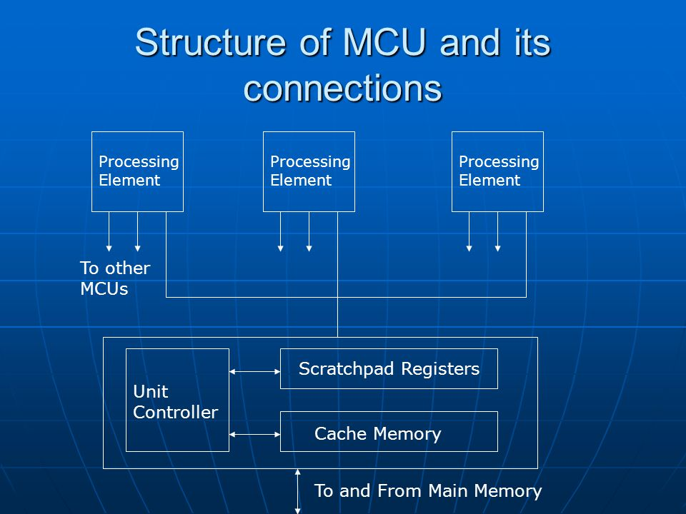 Structure of MCU and its connections Processing Element Processing Element Processing Element To other MCUs To and From Main Memory Unit Controller Scratchpad Registers Cache Memory