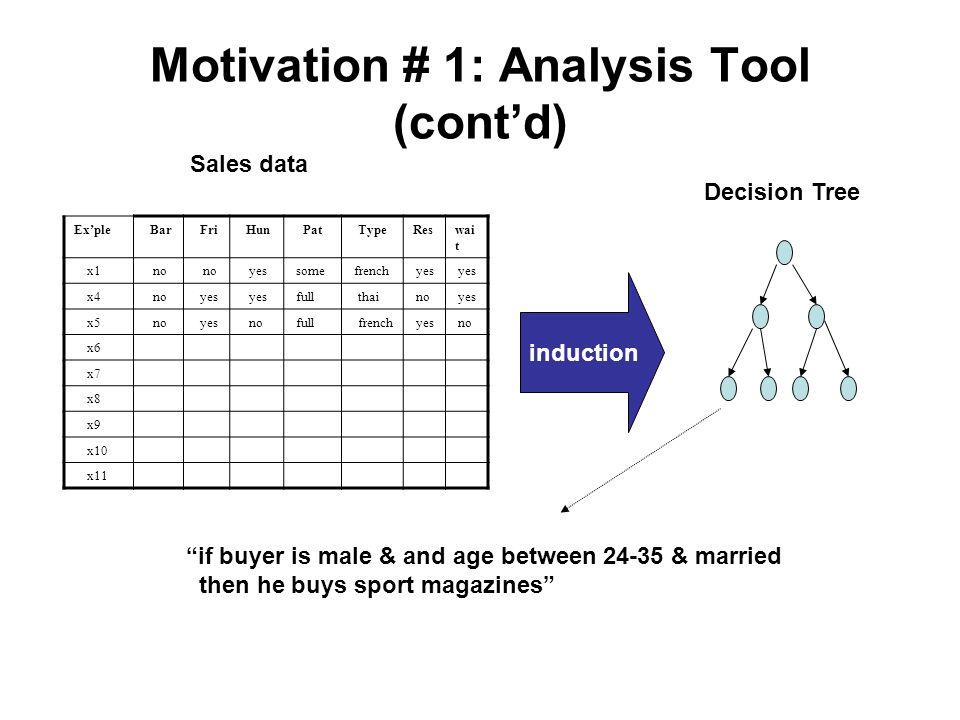 Motivation # 1: Analysis Tool Suppose that a company have a data base of sales data, lots of sales data How can that company's CEO use this data to fi
